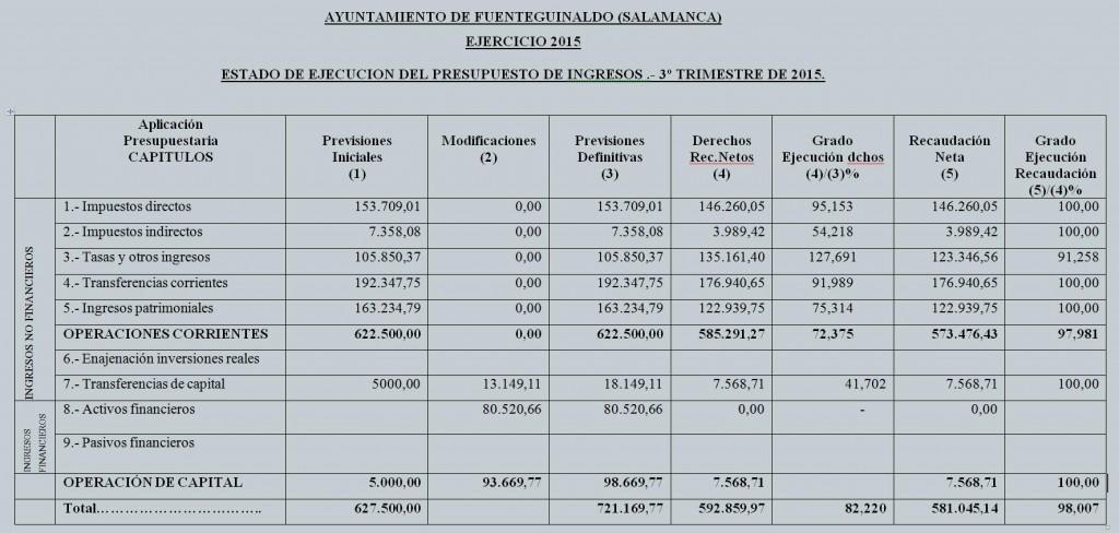 estado ejecucion presupuesto tercer trimestre 2015