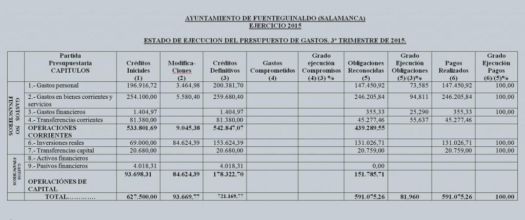 estado ejecucion presupuesto tercer trimestre 2015 gastos