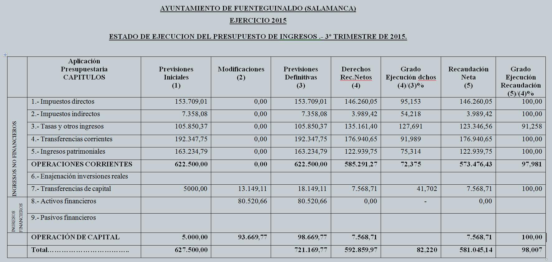 consulta el estado de ejecución del presupuesto de ingresos y gastos