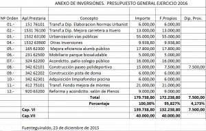 inversiones 2016
